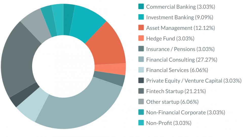 CEU MS in Finance capstone projects