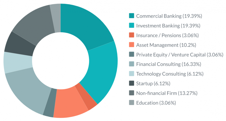 CEU MS in Finance Careers Industry